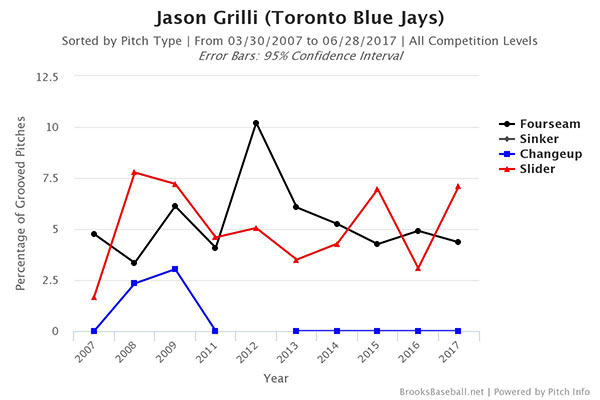 jason-grilli-grooved-pitches