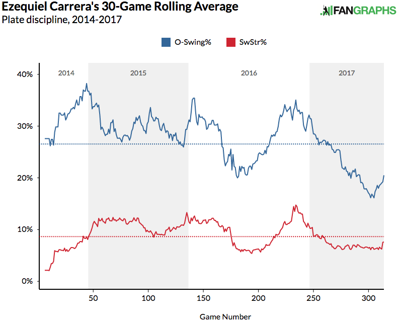 ezequiel-carrera-o-swing-strike-rate