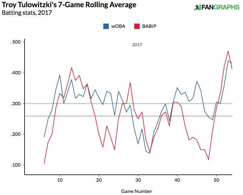 tulowitzki-7-game-rolling-average