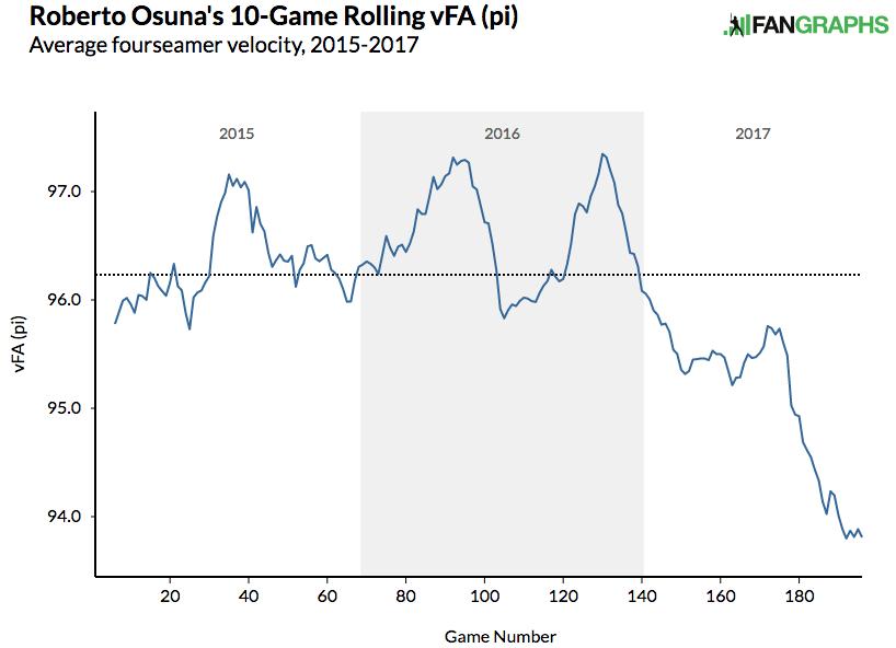 roberto-osuna-10-game-rolling-velocity