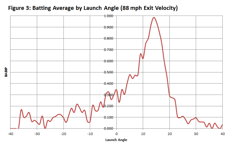 babip-launch-angles