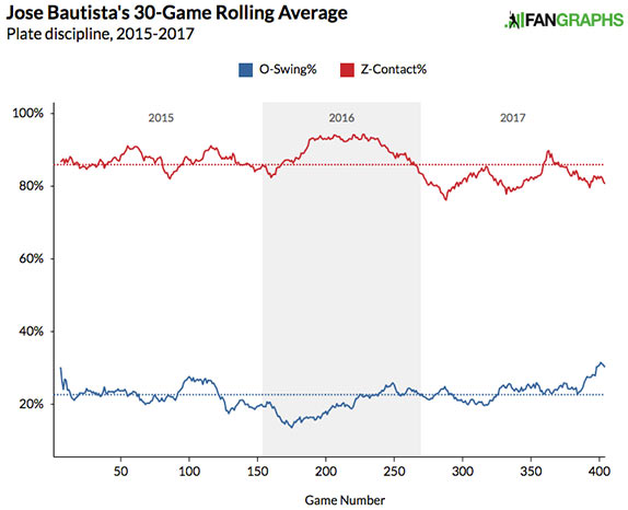 jose-bautista-2015-2017-contact-swing-rates