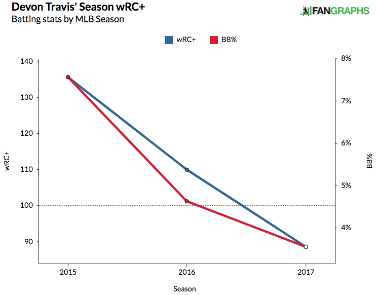 devon-travis-3-year-wrc-walk-rate