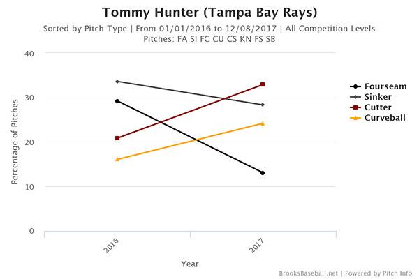 tommy-hunter-2016-2017-pitch-percentage