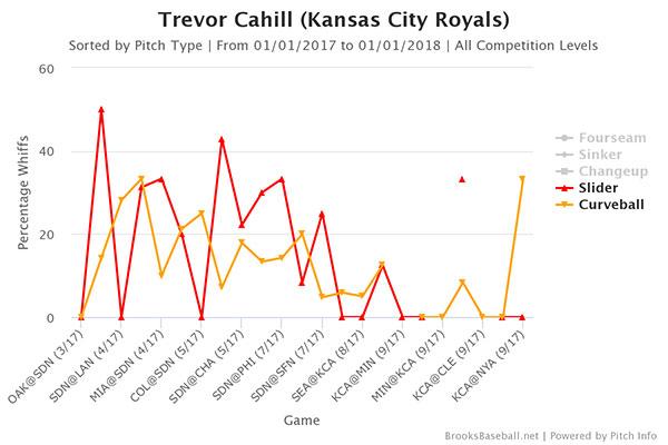 trevor-cahill-curve-slider-strikes