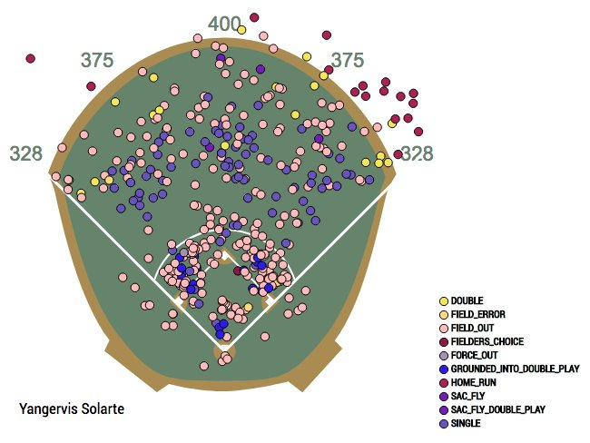 solarte-spray-chart-rogers-centre