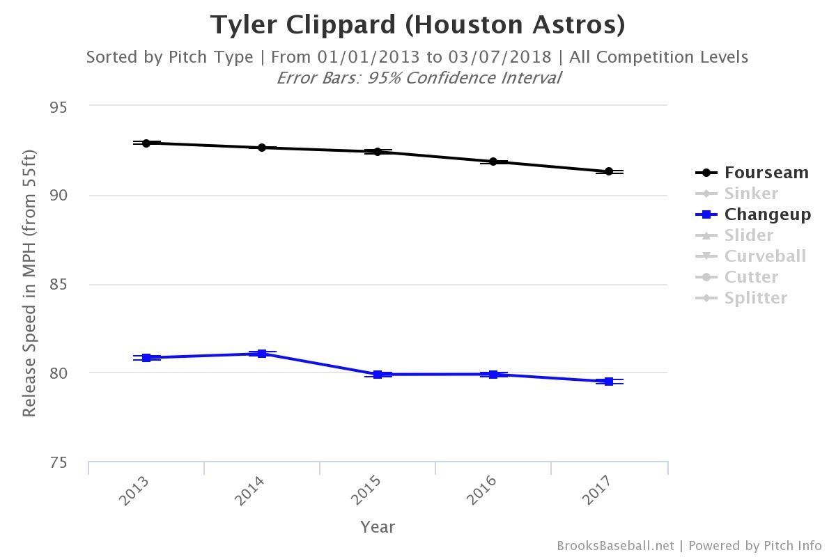 Tyler-Clippard-Fastball-Changeup-Velocity