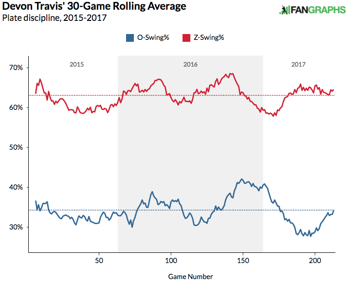 devon-travis-30-game-average-plate-discipline
