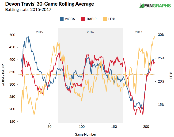 devon-travis-30-game-average-woba-babip-line-drive-rate
