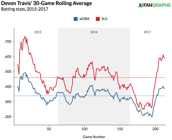 devon-travis-30-game-average-woba-slugging