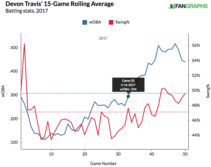 devon-travis-woba-swing-15-game-avg-2017