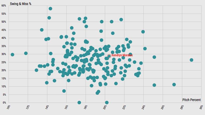 swing-miss-percentage-statcast