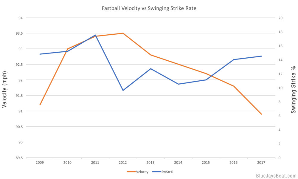 tyler-clippard-fastball-velo-swstr-rate