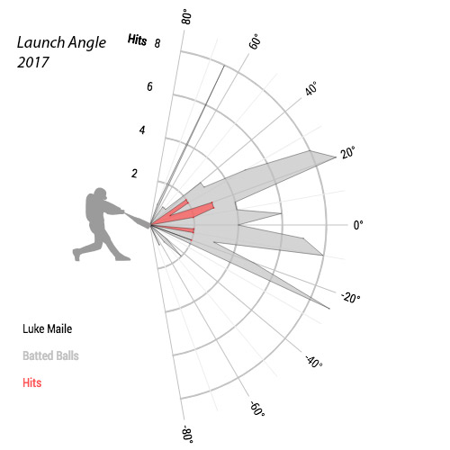 Luke-Maile-launch-angle-chart-2017