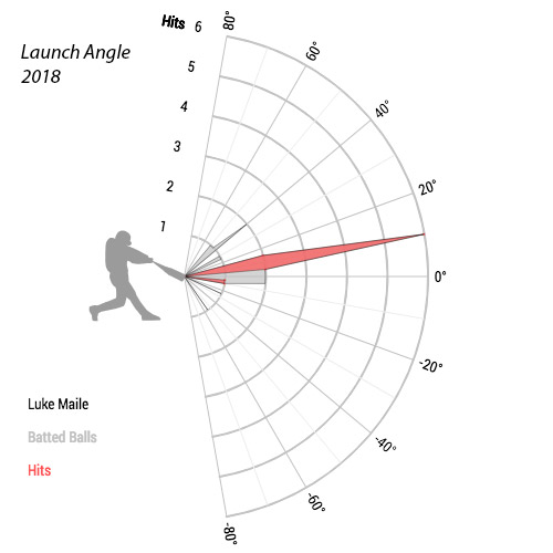 Luke-Maile-launch-angle-chart-2018