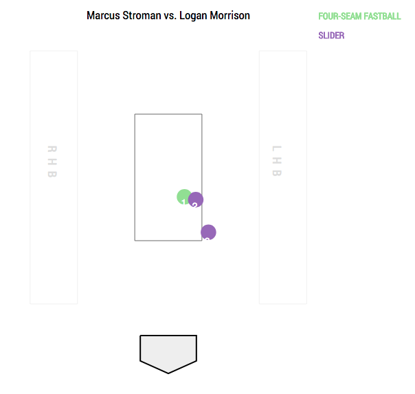 marcus-stroman-pitch-results-05-02-18