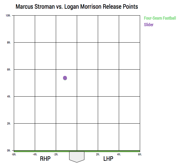 marcus-stroman-release-point-05-02-18