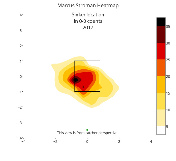 marcus-stroman-sinker-location-2017