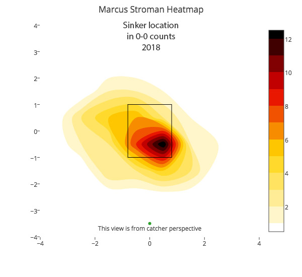 marcus-stroman-sinker-location-2018