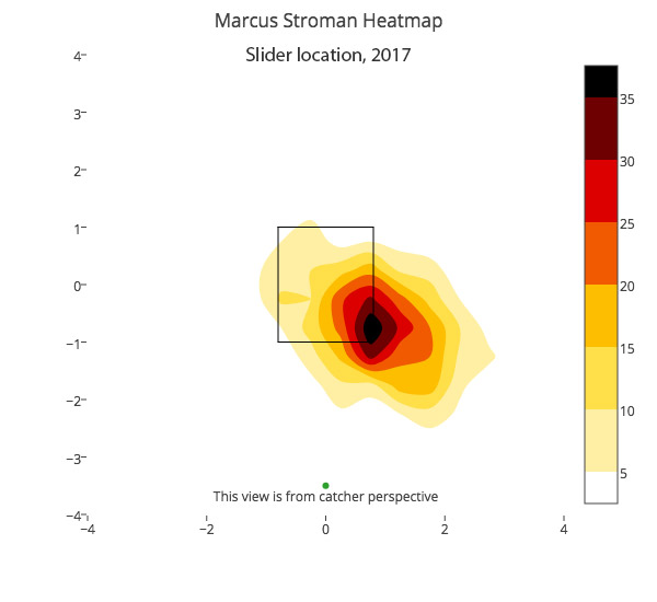 marcus-stroman-slider-location-2017