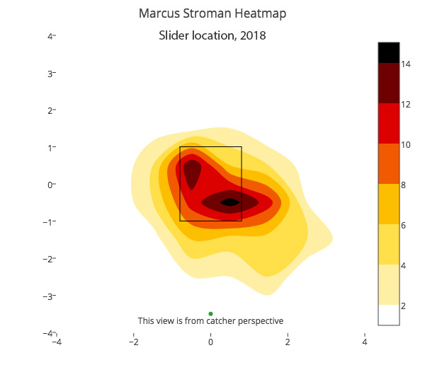 marcus-stroman-slider-location-2018