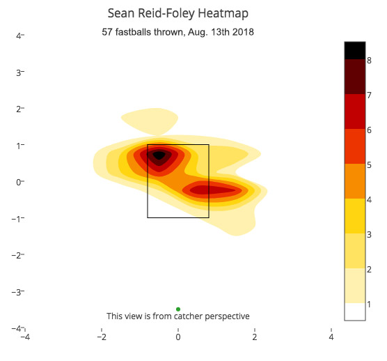sean-reid-foley-fastball-heatmap