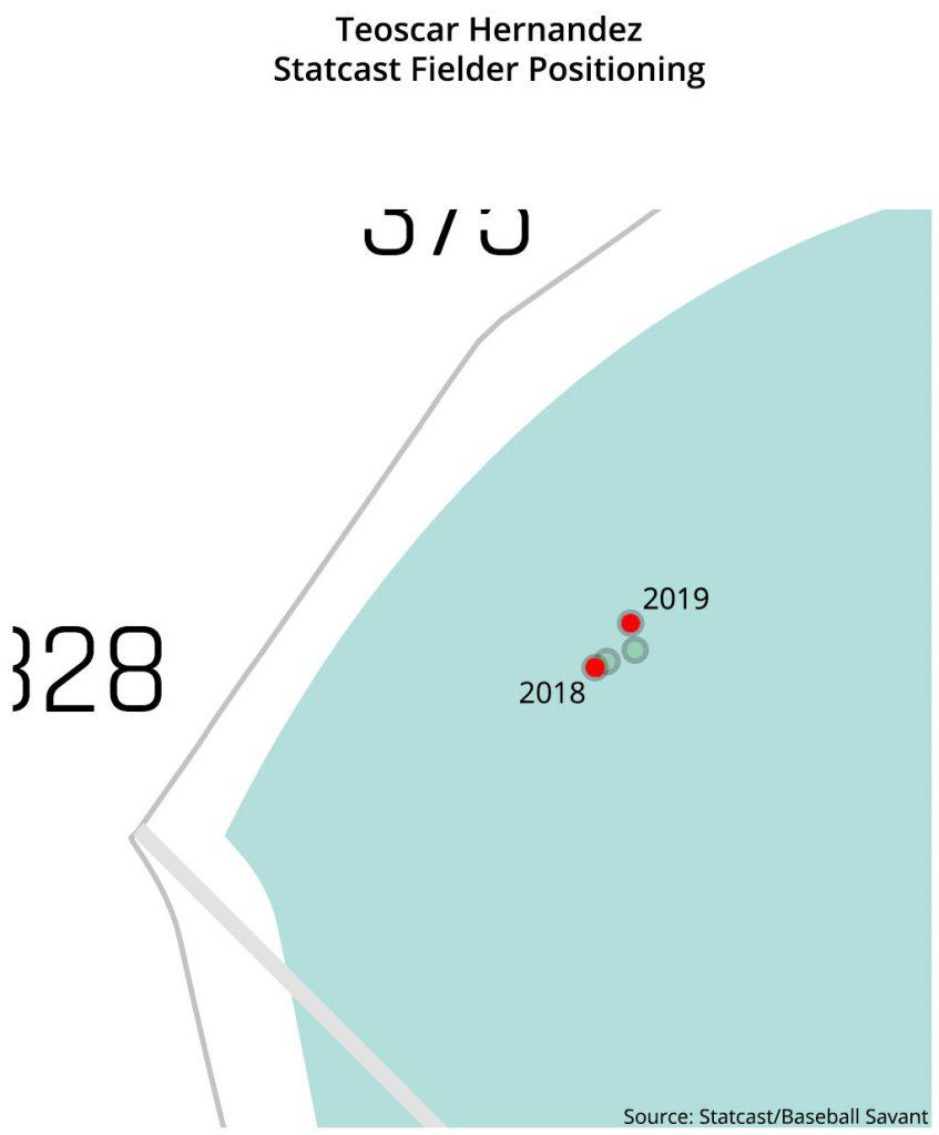 teoscar hernandez statcast fielder positioning
