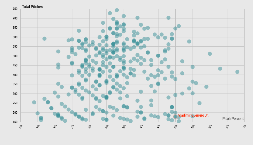 Vladimir Guerrero Jr.'s rate of balls called a strike is high