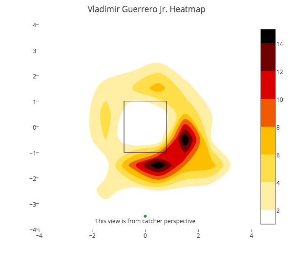 Vladimir Guerrero Jr. heatmap, pitches seen