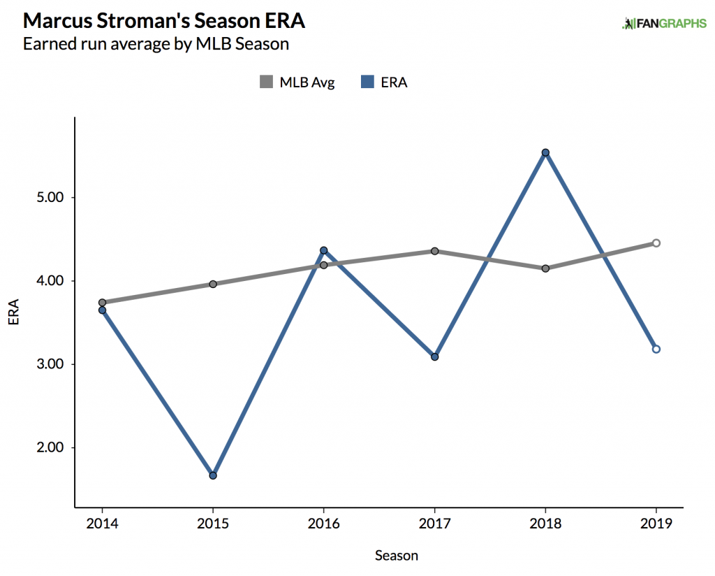 Marcus Stroman career ERA by year