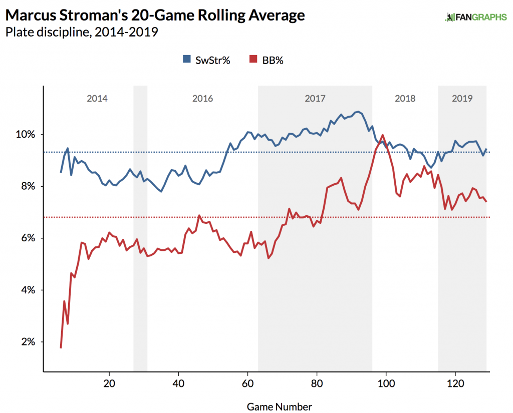 marcus stroman swstr bb 20 game rolling average