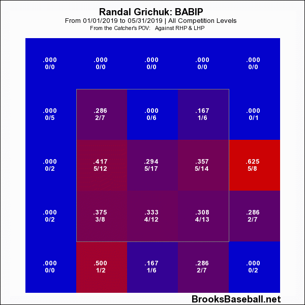 randal-grichuk-babip-may-31