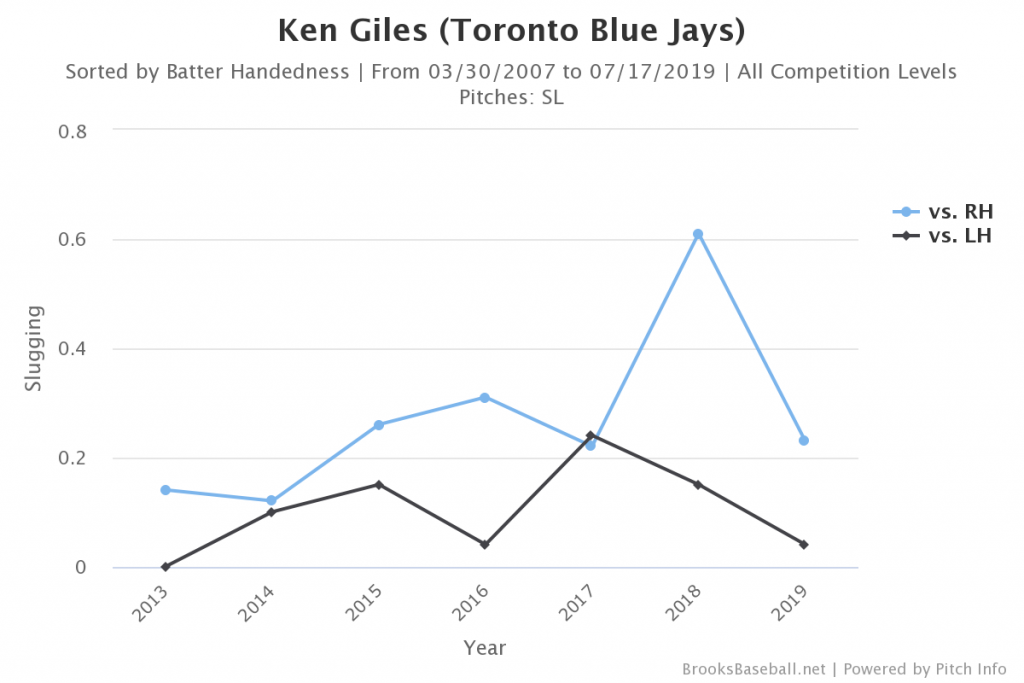 Ken Giles, sliders by batter handedness