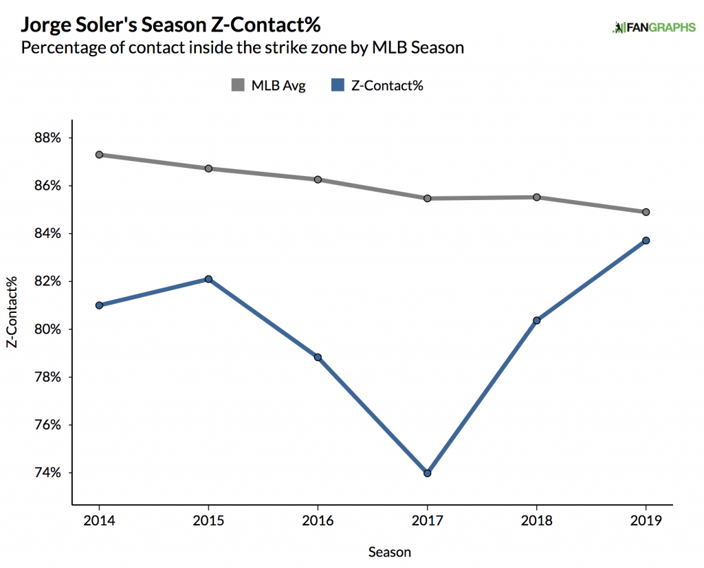 jorge soler in-zone contract rates