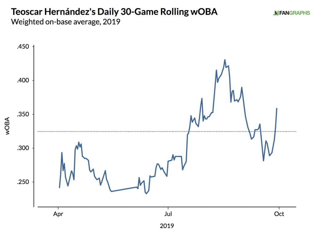 teoscar hernandez woba 30 game rolling average 2019