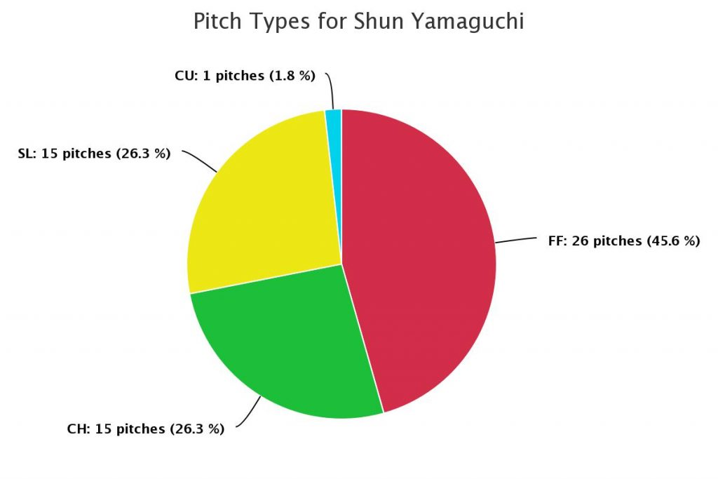 pitch types for shun yamaguchi, aug 5