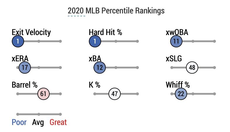shun yamaguchi percentile ranks