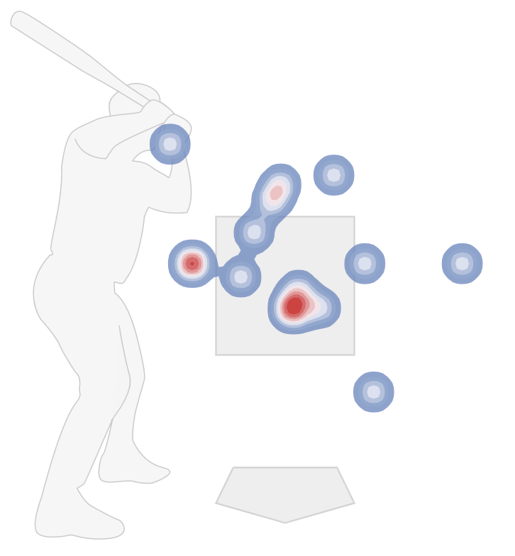 Shun Yamaguchi four-seam fastball location to righties