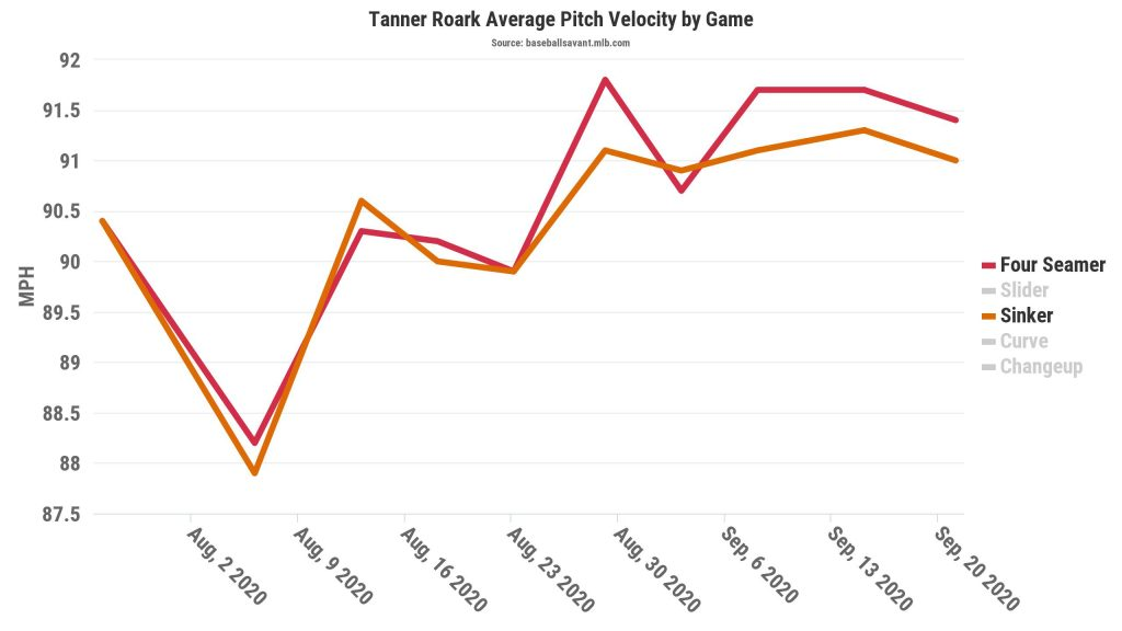 tanner roark fastball velocity by game, 2020